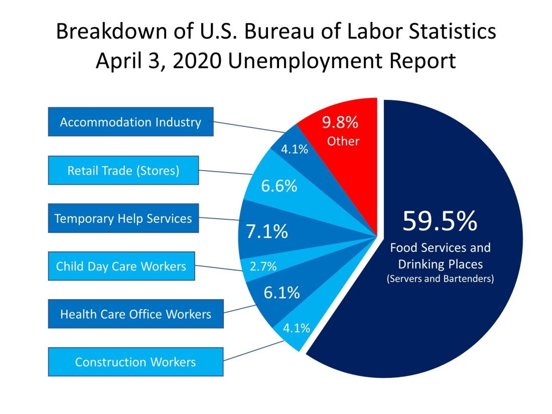 Breakdown of Unemployment
