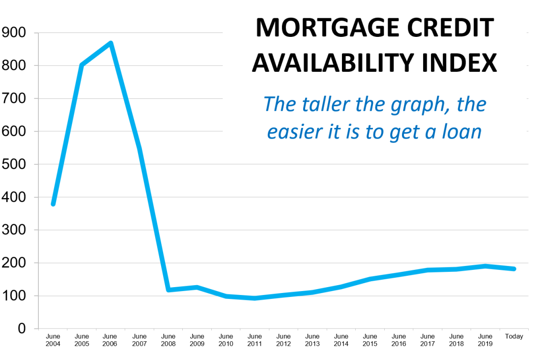 Mortgage Credit Index