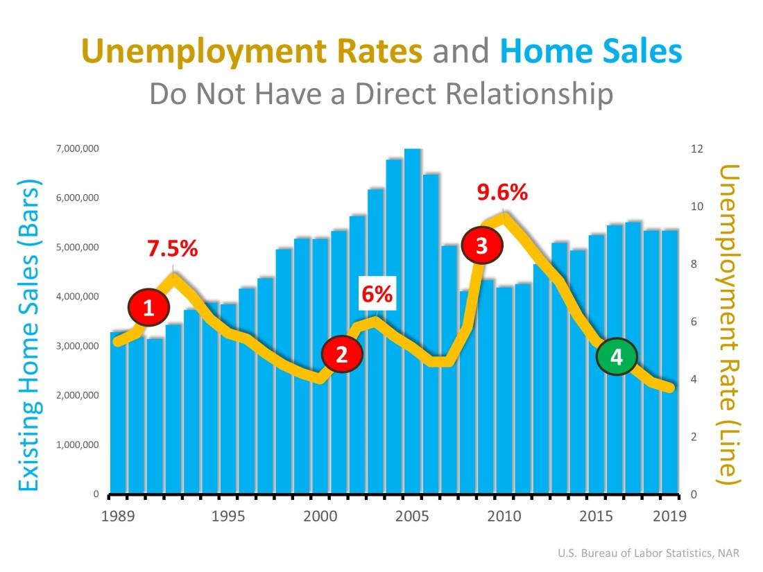 Unemployement vs Home Sales
